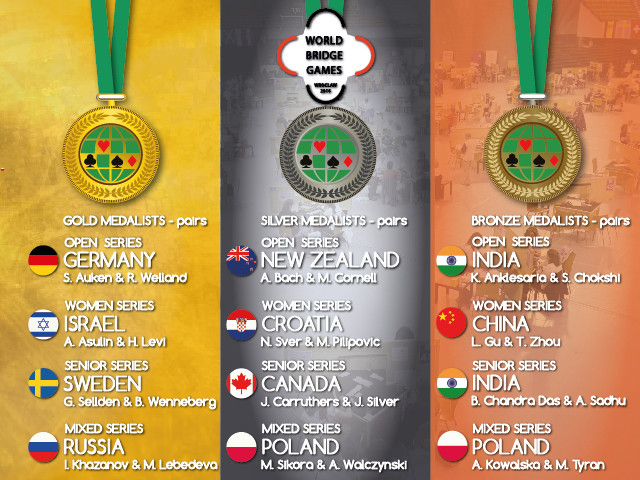 World Bridge Games: Medalists